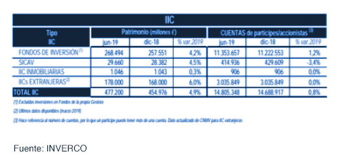 Los fondos de inversión experimentan un crecimiento de 10.980 millones de euros gráfica 1