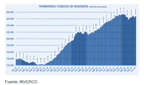 Los fondos de inversión experimentan un crecimiento de 10.980 millones de euros gráfica 2