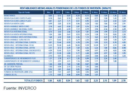 Los fondos de inversión experimentan un crecimiento de 10.980 millones de euros gráfica 5