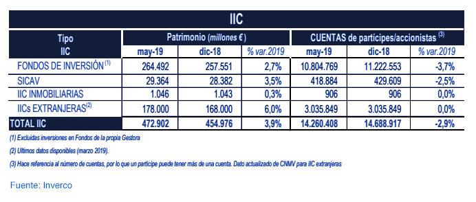 Fondos de inversión nacionales: rentabilidad del 3,2% en 2019 gráfica 1
