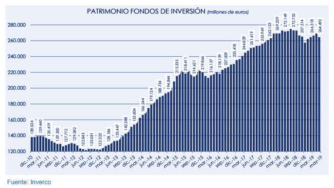 Fondos de inversión nacionales: rentabilidad del 3,2% en 2019 gráfica 2
