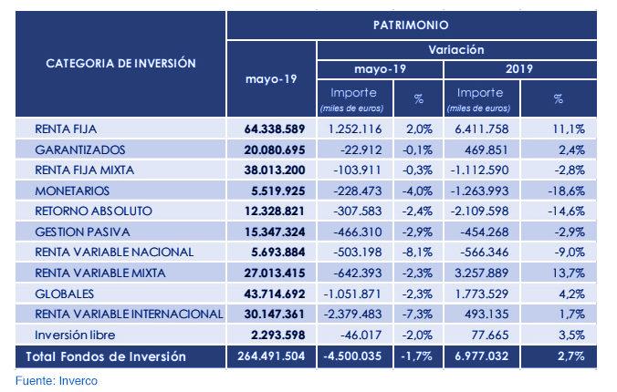 Fondos de inversión nacionales: rentabilidad del 3,2% en 2019 gráfica 3