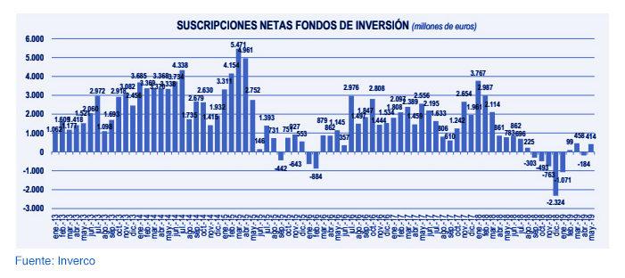Fondos de inversión nacionales: rentabilidad del 3,2% en 2019 gráfica 4