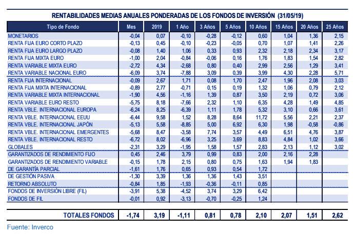 Fondos de inversión nacionales: rentabilidad del 3,2% en 2019 gráfica 7