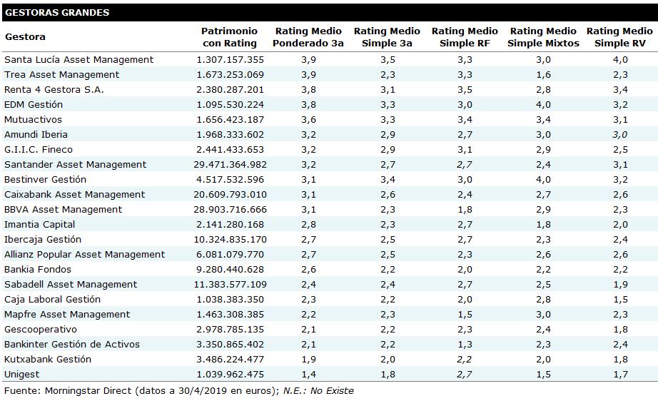 Santalucía Asset Management Líder del Ranking de Gestoras